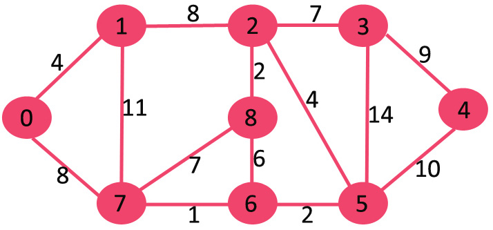 Dijkstra's shortest path algorithm using set in STL