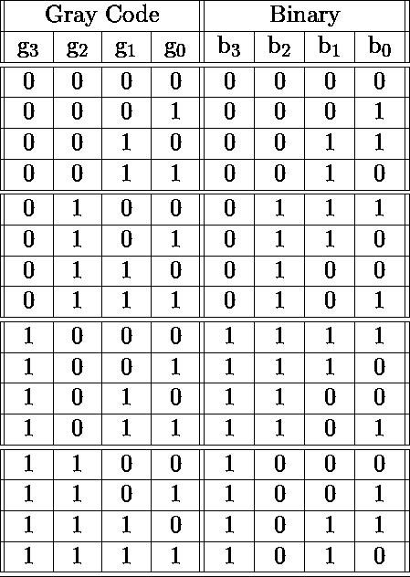 \begin{tabular}{||c|c|c|c||c|c|c|c||} \hline  \multicolumn{4}{||c||}{Gray Code} & \multicolumn{4}{|c||}{Binary}\ \hline  g_3 & g_2 & g_1 & g_0 & b_3 & b_2 & b_1 & b_0\ \hline \hline  0 & 0 & 0 & 0 & 0 & 0 & 0 & 0 \  \hline  0 & 0 & 0 & 1 & 0 & 0 & 0 & 1 \  \hline  0 & 0 & 1 & 0 & 0 & 0 & 1 & 1 \  \hline  0 & 0 & 1 & 1 & 0 & 0 & 1 & 0 \  \hline \hline  0 & 1 & 0 & 0 & 0 & 1 & 1 & 1 \  \hline  0 & 1 & 0 & 1 & 0 & 1 & 1 & 0 \  \hline  0 & 1 & 1 & 0 & 0 & 1 & 0 & 0 \  \hline  0 & 1 & 1 & 1 & 0 & 1 & 0 & 1 \  \hline \hline  1 & 0 & 0 & 0 & 1 & 1 & 1 & 1 \  \hline  1 & 0 & 0 & 1 & 1 & 1 & 1 & 0 \  \hline  1 & 0 & 1 & 0 & 1 & 1 & 0 & 0 \  \hline  1 & 0 & 1 & 1 & 1 & 1 & 0 & 1 \  \hline \hline  1 & 1 & 0 & 0 & 1 & 0 & 0 & 0 \  \hline  1 & 1 & 0 & 1 & 1 & 0 & 0 & 1 \  \hline  1 & 1 & 1 & 0 & 1 & 0 & 1 & 1 \  \hline  1 & 1 & 1 & 1 & 1 & 0 & 1 & 0 \  \hline \hline \end{tabular}