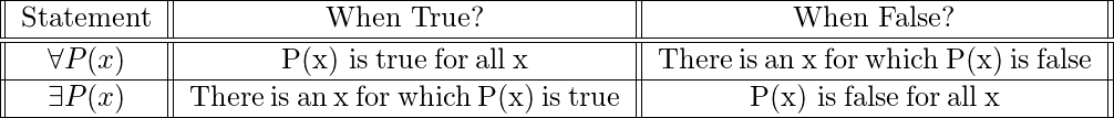 \begin{tabular}{||c||c||c||} \hline Statement & When True? & When False? \ \hline \hline \forall P(x) & P(x) is\:true\:for\:all\:x & There\:is\:an\:x\:for\:which\:P(x)\:is\:false \ \hline \exists P(x) & There\:is\:an\:x\:for\:which\:P(x)\:is\:true & P(x) is\:false\:for\:all\:x \ \hline \end{tabular}