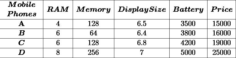 \begin{array}{c c c c c c } \hline \begin{array}{c} \boldsymbol { Mobile } \\ \boldsymbol { Phones } \end{array} & \boldsymbol { RAM } & \boldsymbol { Memory } & \boldsymbol { Display Size } & \boldsymbol { Battery } & \boldsymbol { Price } \\ \hline \mathbf{A} & 4 & 128 & 6.5 & 3500 & 15000 \\ \hline \boldsymbol{B} & 6 & 64 & 6.4 & 3800 & 16000 \\ \hline \boldsymbol{C} & 6 & 128 & 6.8 & 4200 & 19000 \\ \hline \boldsymbol{D} & 8 & 256 & 7 & 5000 & 25000 \\ \hline \end{array}