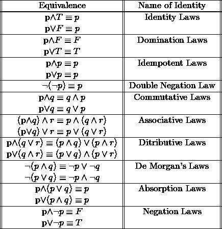 \begin{tabular}{ ||c||c|| }      \hline     Equivalence & Name of Identity\     \hline          \hline     p\wedge T \equiv p &  Identity Laws\     p\vee F \equiv p &  \     \hline          p\wedge F \equiv F &  Domination Laws\     p\vee T \equiv T &  \     \hline          p\wedge p \equiv p &  Idempotent Laws\     p\vee p \equiv p &  \     \hline          \neg(\neg p) \equiv p &  Double Negation Law\     \hline          p\wedge q \equiv q\wedge p &  Commutative Laws\     p\vee q \equiv q\vee p &  \     \hline          (p\wedge q) \wedge r\equiv p\wedge (q \wedge r) &  Associative Laws\     (p\vee q) \vee r\equiv p\vee (q \vee r) &  \     \hline      p\wedge (q \vee r)\equiv (p\wedge q)\vee (p\wedge r) &  Ditributive Laws\     p\vee (q \wedge r)\equiv (p\vee q)\wedge (p\vee r) &  \     \hline          \hline      \neg(p\wedge q) \equiv \neg p \vee \neg q &  De Morgan's Laws\     \neg(p\vee q) \equiv \neg p \wedge \neg q &  \     \hline      p\wedge (p \vee q)\equiv p &  Absorption Laws\     p\vee (p \wedge q)\equiv p &  \     \hline          p\wedge \neg p \equiv F &  Negation Laws\     p\vee \neg p \equiv T &  \     \hline \end{tabular}