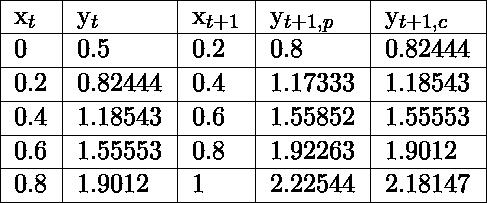 \begin{tabular}{|l|l|l|l|l|} \hline x_t & y_t    & x_{t+1} & y_{t+1, p}  & y_{t+1, c}  \\ \hline 0    & 0.5     & 0.2  & 0.8     & 0.82444 \\ \hline 0.2  & 0.82444 & 0.4  & 1.17333 & 1.18543 \\ \hline 0.4  & 1.18543 & 0.6  & 1.55852 & 1.55553 \\ \hline 0.6  & 1.55553 & 0.8  & 1.92263 & 1.9012  \\ \hline 0.8  & 1.9012  & 1    & 2.22544 & 2.18147 \\ \hline \end{tabular}