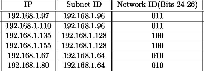 \begin{tabular}{||c||c||c||} \hline IP & Subnet ID & Network ID(Bits 24-26)\ \hline \hline 192.168.1.97 & 192.168.1.96 & 011\  \hline 192.168.1.110 &192.168.1.96 & 011\  \hline 192.168.1.135 & 192.168.1.128 & 100\  \hline 192.168.1.155 & 192.168.1.128 &100\  \hline 192.168.1.67 & 192.168.1.64 & 010\  \hline 192.168.1.80 & 192.168.1.64 & 010\  \hline \end{tabular}