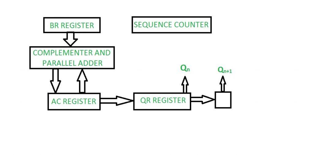 1  - 1 19 - Computer Organization   Booth's Algorithm