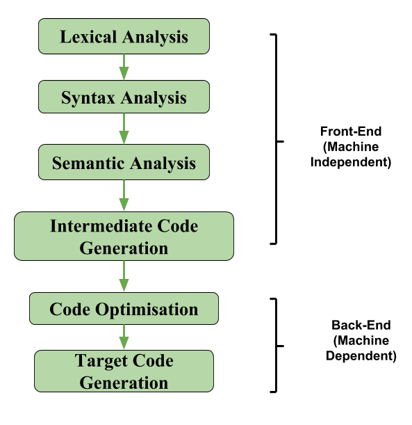 Compiler Design | Intermediate Code Generation - GeeksforGeeks