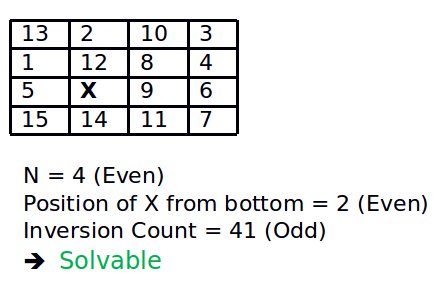 How to check if an instance of 15 puzzle is solvable
