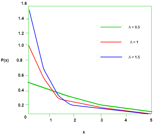 Mathematics | Probability Distributions Set 2 (Exponential