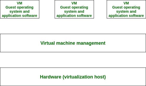 Hardware Based Virtualization - GeeksforGeeks