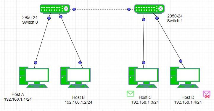 Computer Network | Switch functions at layer 2 - GeeksforGeeks