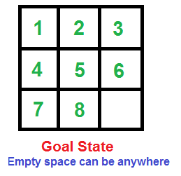 How To Check If An Instance Of 8 Puzzle Is Solvable Geeksforgeeks
