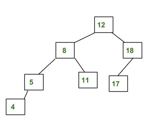 Avl tree set 1 insertion geeksforgeeks an example tree that is an avl tree ccuart Gallery