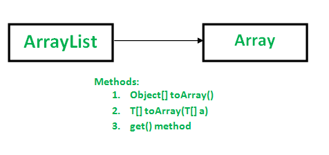convert set to list in java