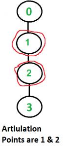 ArticulationPoints1