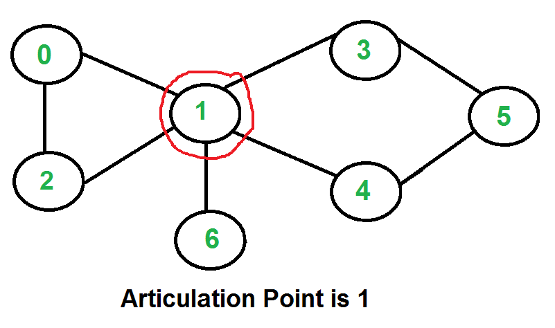 articulation points  or cut vertices  in a graph