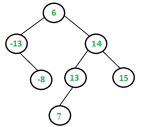 BinaryTree1