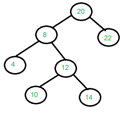 Print All Nodes At Distance K From A Given Node