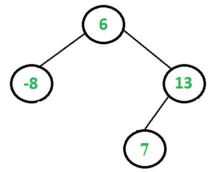 BinaryTreeModified2