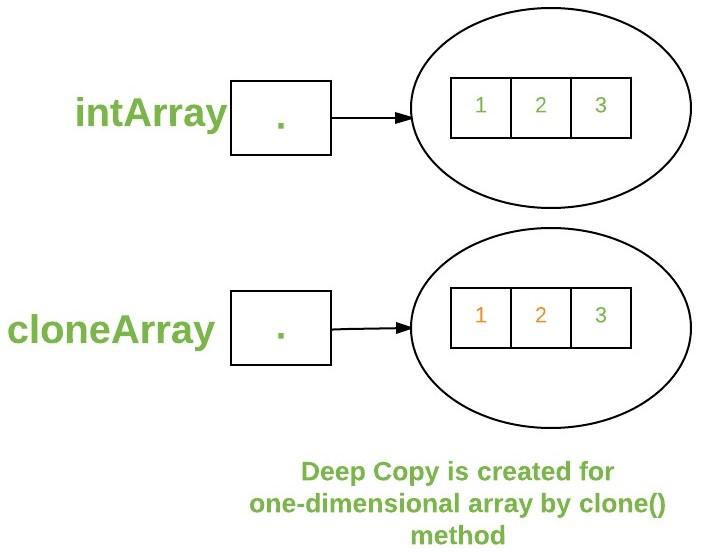 array definition in java