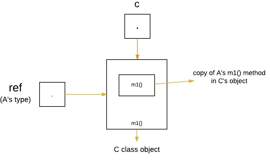 Dynamic Method Dispatch or Runtime Polymorphism in Java
