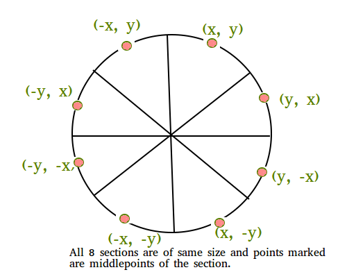 how to draw the circle of 9 point circle
