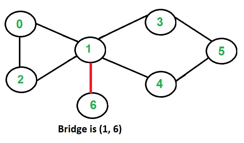 bridges in a graph