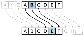 Caesar Cipher 3
