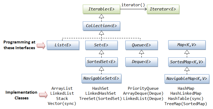 how to get an element from a hashset in java