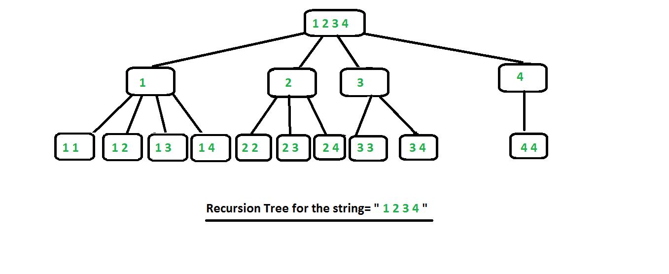 permutation of string in java
