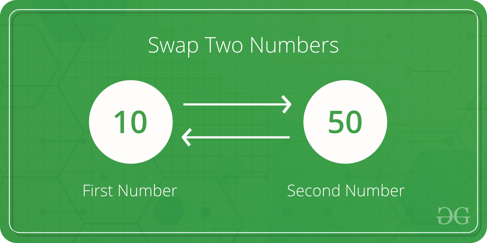 How to swap two numbers without using a temporary variable