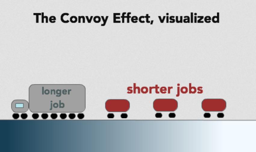 convoy-effect
