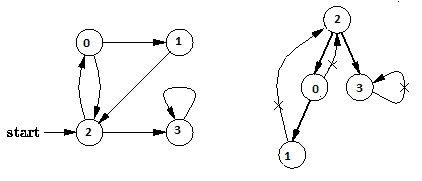 2  Depth First Traversal or DFS for a Graph - Data Structure in C