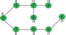 write a greedy algorithm to generate shortest path tree