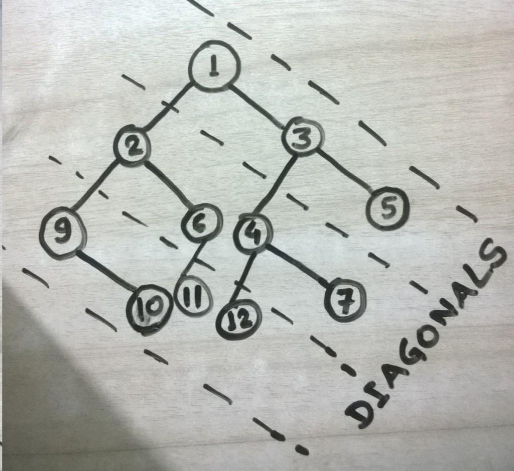 DiagonalSum