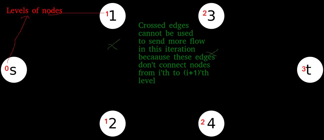 dinic_algorithm2
