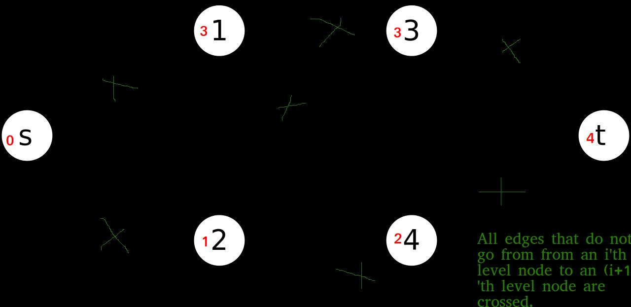 dinic_algorithm5