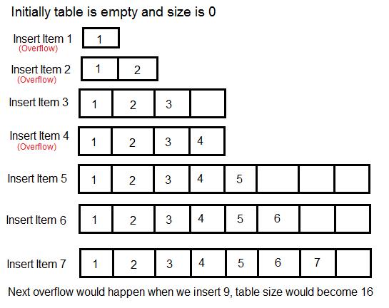 Dynamic Table