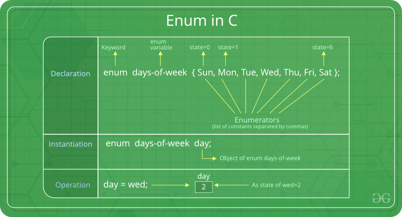 Enumeration (or enum) in C - GeeksforGeeks