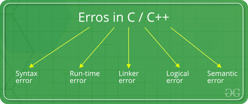 errors in c c geeksforgeekssyntax errors errors that occur when you violate the rules of writing c c syntax are known as syntax errors this compiler error indicates something that