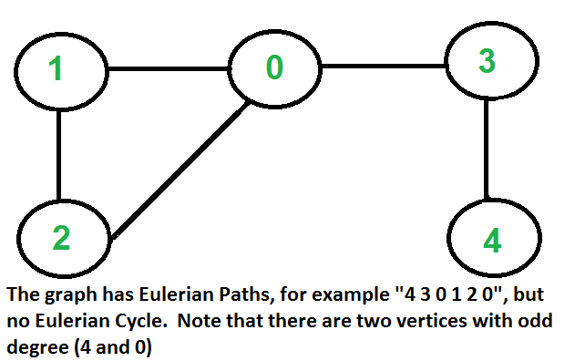 Eulerian Path And Circuit For Undirected Graph Geeksforgeeks