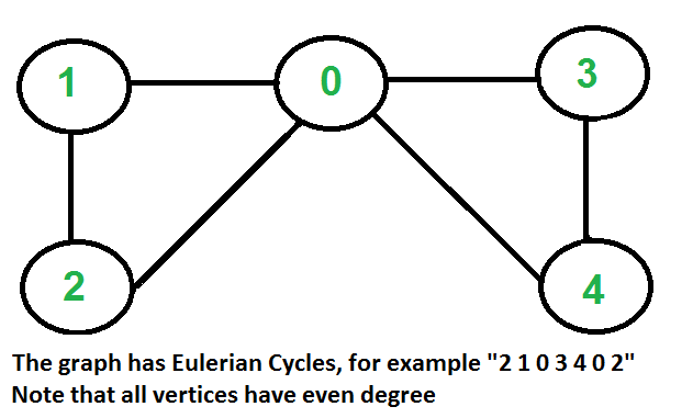 Eulerian Path And Circuit For Undirected Graph