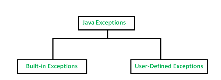 List Of Common Design Patterns In Java