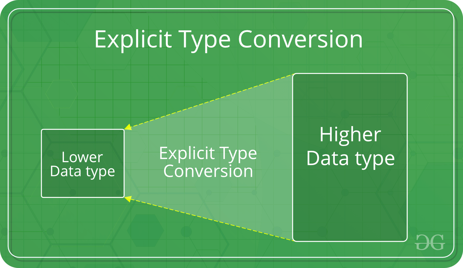 Type Conversion in C - GeeksforGeeks