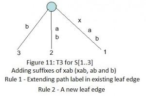 Ukkonen's Suffix Tree Construction