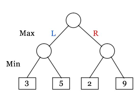Game Theory  Minimax Algorithm