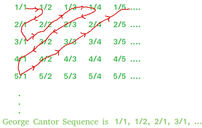 n th term of george cantor set of rational numbers geeksforgeeks