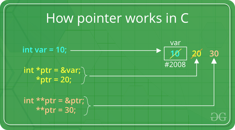 Pointers in C and C++ | Set 1 (Introduction, Arithmetic and