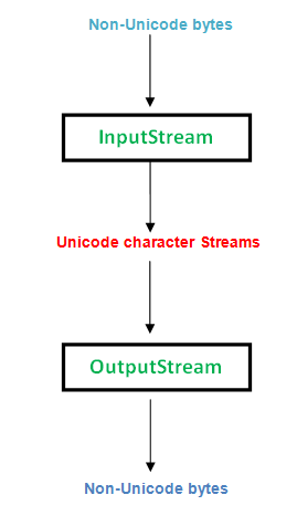 Character Stream Vs Byte Stream in Java - GeeksforGeeks