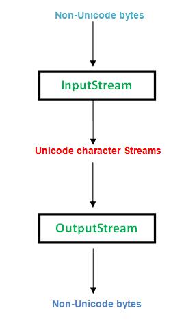 Write a stream to file java