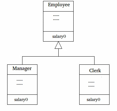 how to call a base class method in python