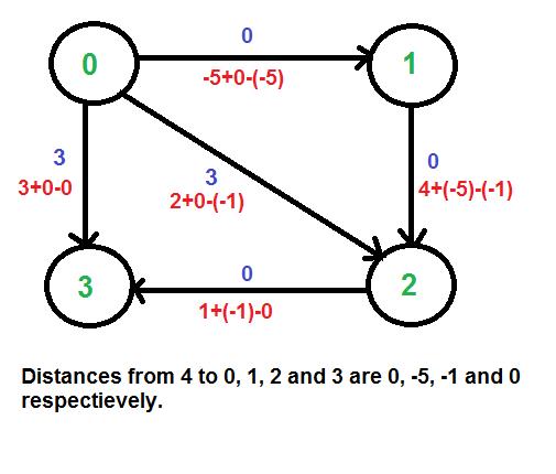 shortest path algorithm thesis